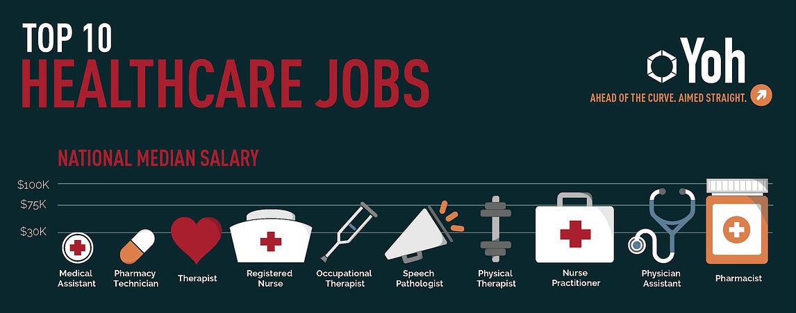 Healthcare-jobs-infographic