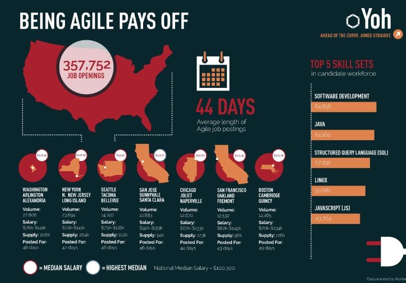 YOH_Week2_Infographic_Agile-Job-Trends-098955-edited
