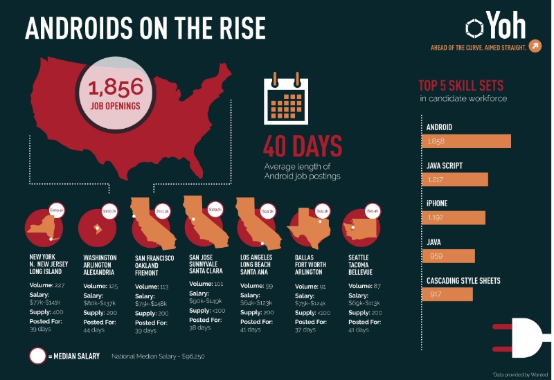 Android_Yoh_Infographic-203494-edited