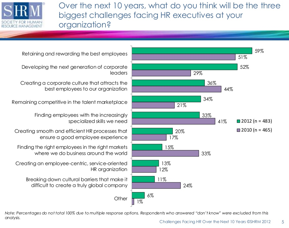 SHRM_Society_For_Human_Resourc_Management_Survey