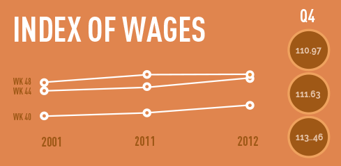 Index of Wages