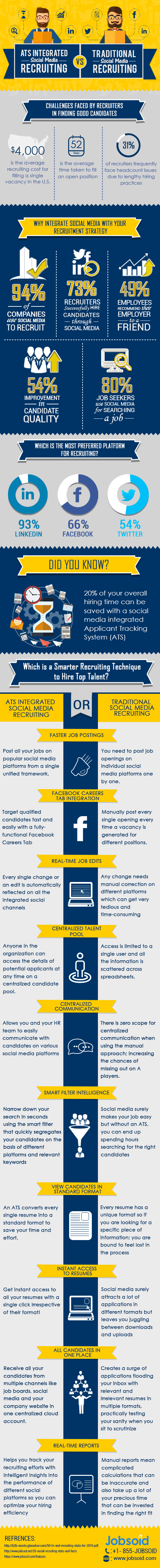 ATS-Integrated-Social-Media-Recruiting