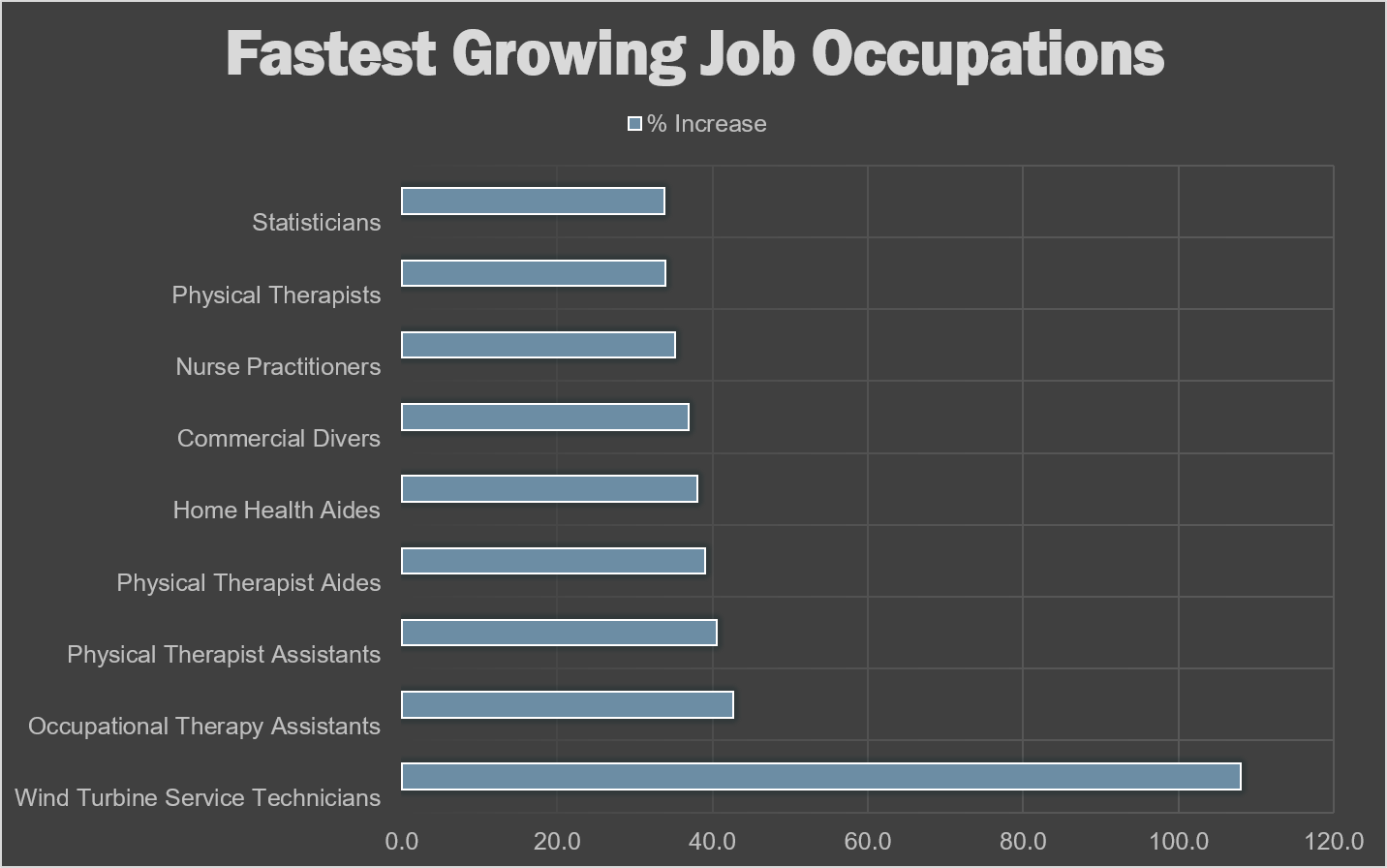 BLS_Fastest_Growing_Jobs_2024.png