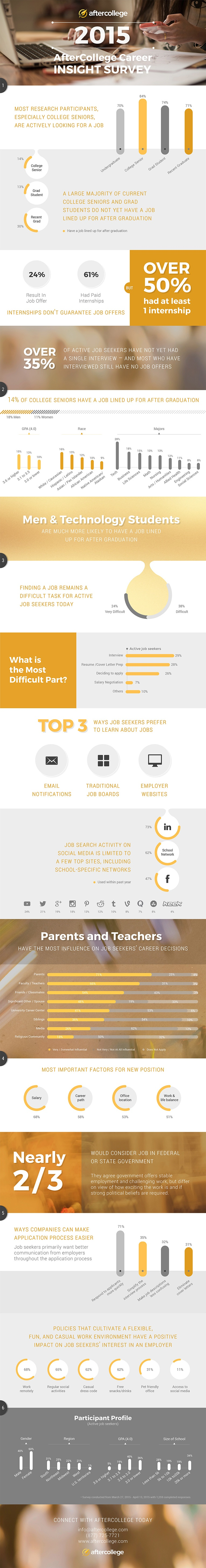 AfterCollege_Annual_Career_Insights_Infographic