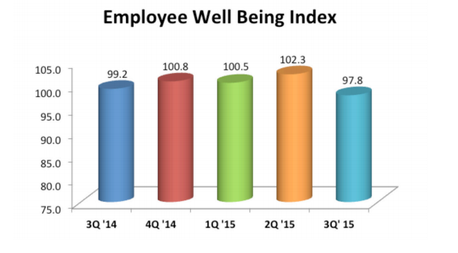 Employee-well-being-index.png
