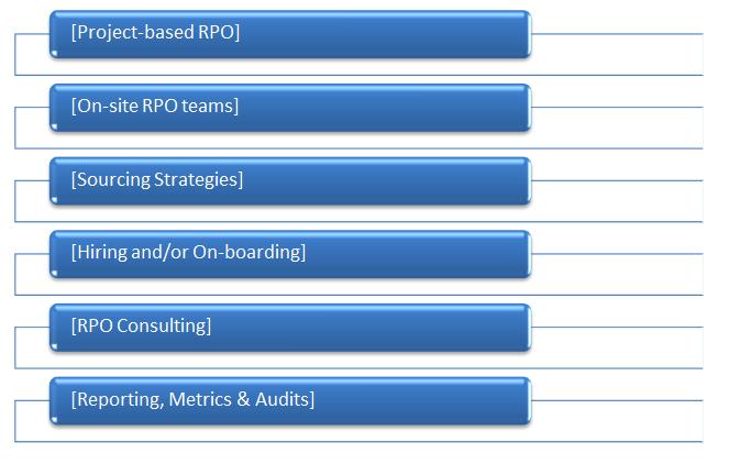 RPO_Services_Blog_Image