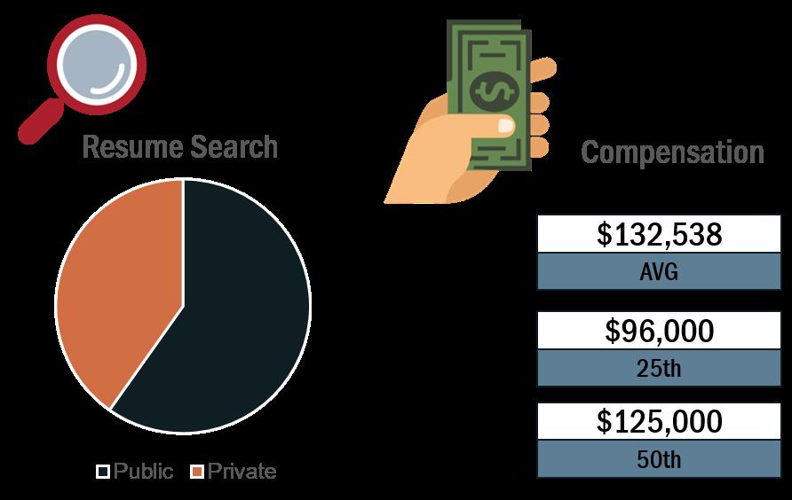DevOps_Resumes_Compensation_Report.png