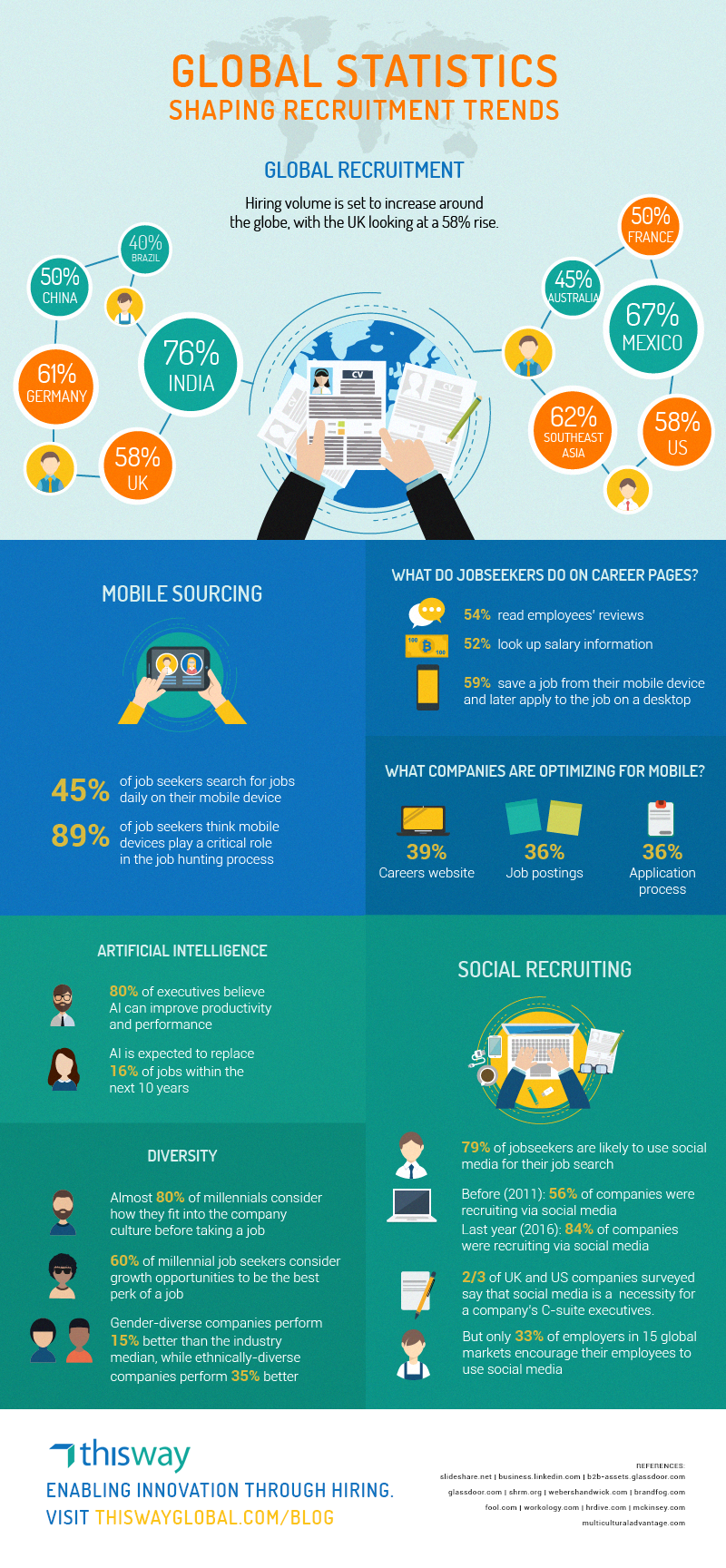 Global Statistics Shaping Recruitment Trends-Infographic.png