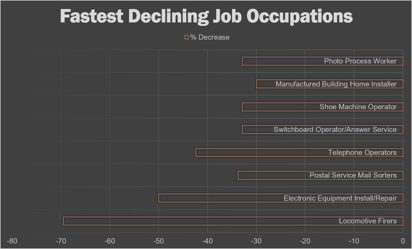 BLS_Fastest_Declining_Jobs_2024.png