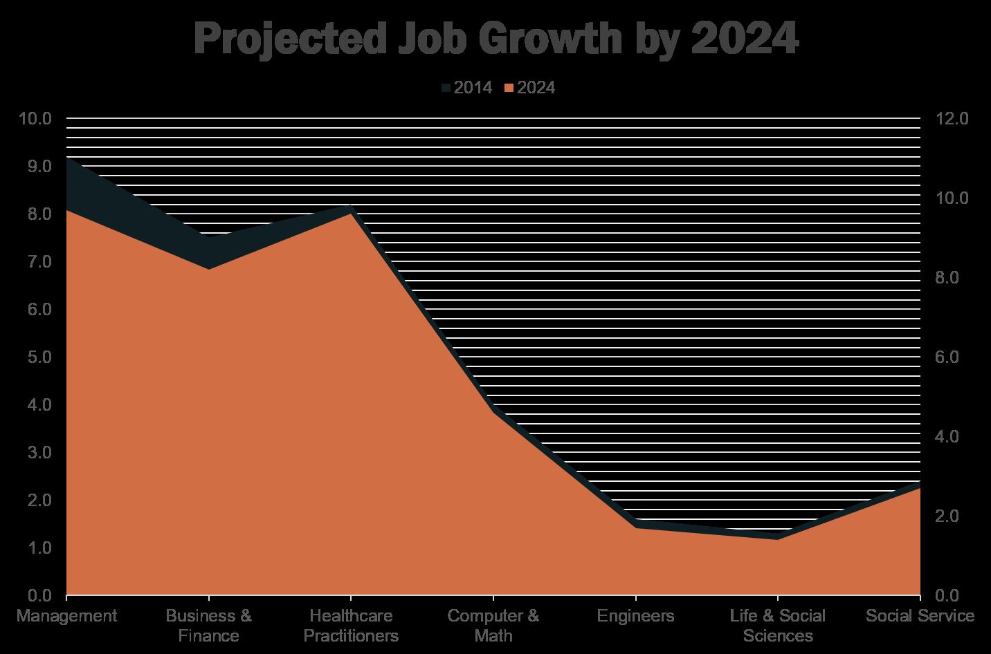 BLS_Projected_Job_Growth_2024.png