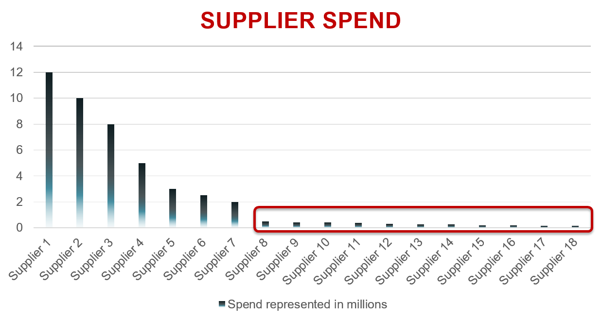 CWS_Supplier_Spend_Chart.png