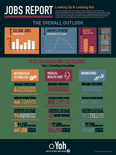 June-Jobs-Report-Yoh-Infographic