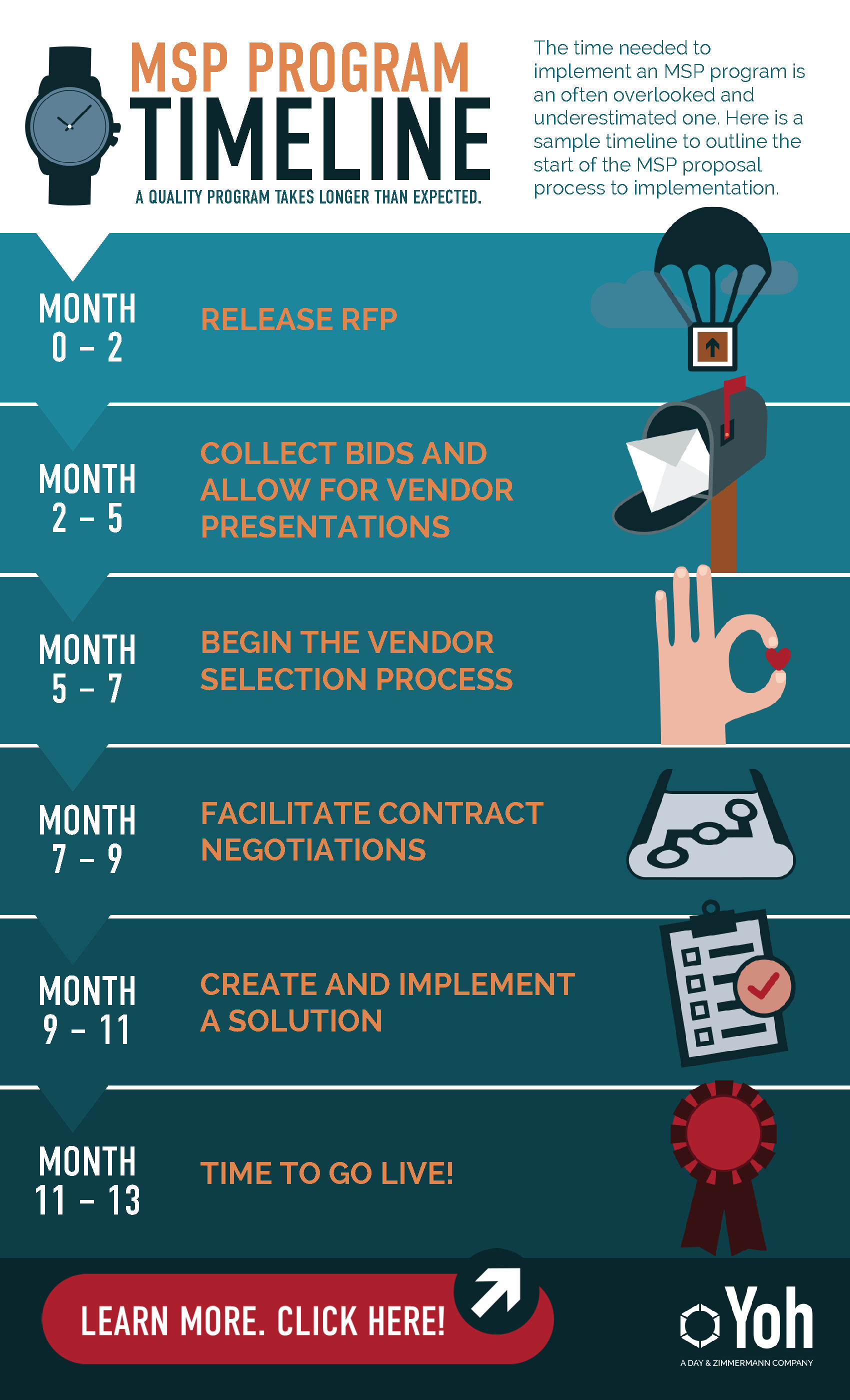 Yoh-MSP-Timeline-_Infographic.png